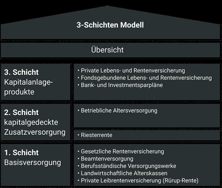 3 Schichten Modell der Altersvorsorge